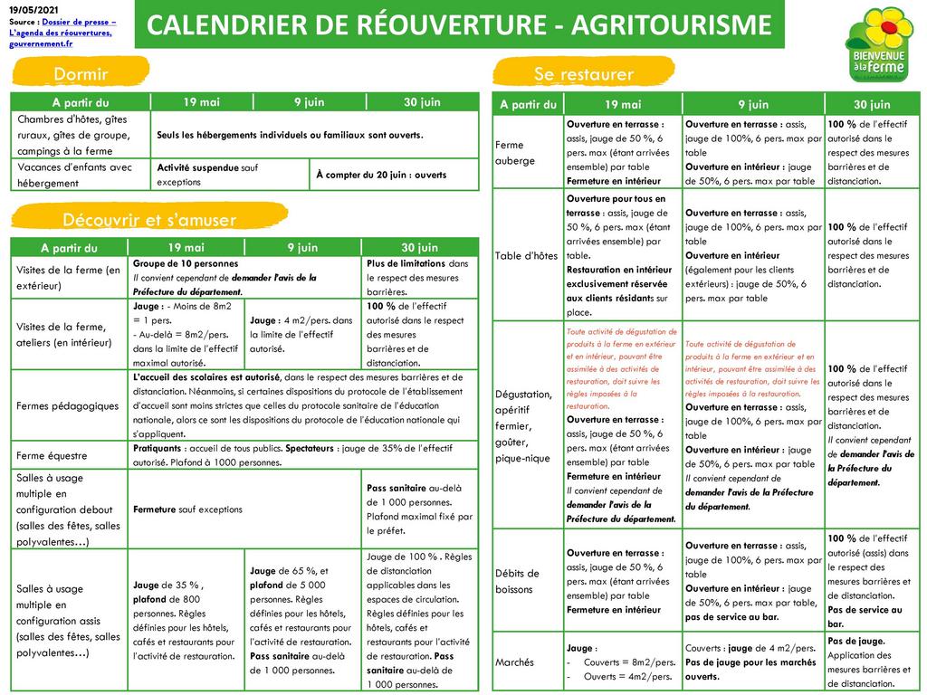 coronavirus   Chambre d'Agriculture Gironde